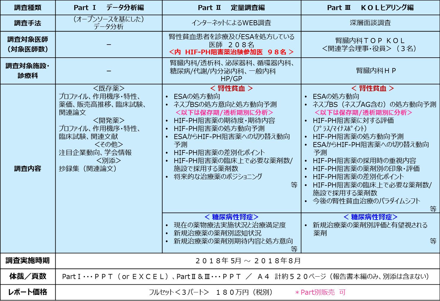 Ph 阻害 薬 Hif