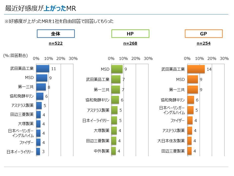 製薬会社MRについて(2016年3月実施) 最近好感度が上がったMR