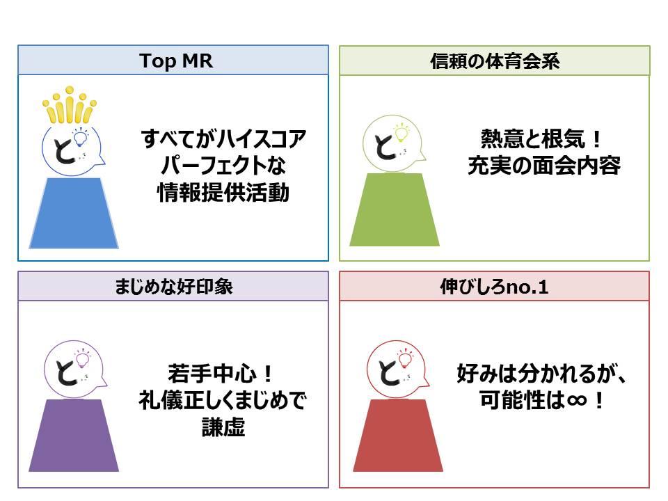 製薬会社MRについて(2016年3月実施) 最近好感度が下がったMR