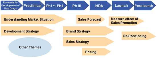 Strategic Marketing Research through the Product Lifecycle